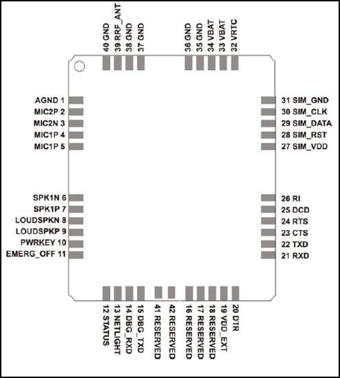 M95 Quectel pinout