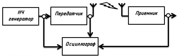 Схема проведения опыта