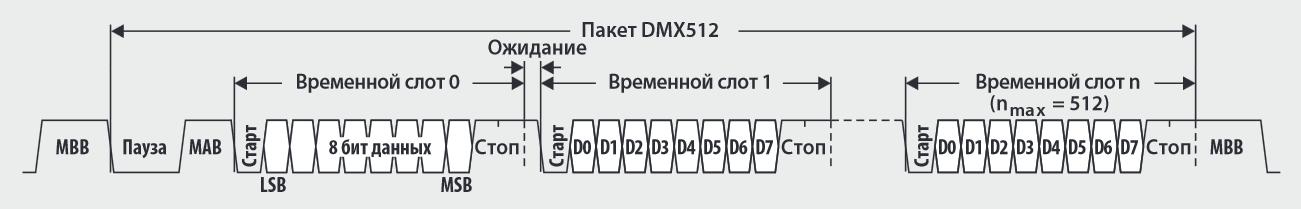 Протокол DMX512