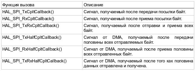 Источники прерывания SPI STM32