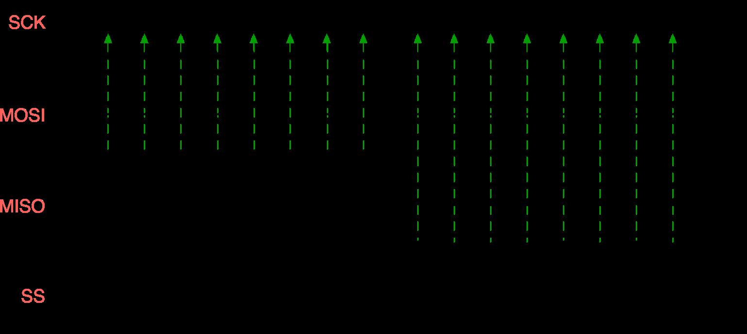 Как передаются данные по шине SPI в полудуплексном режиме