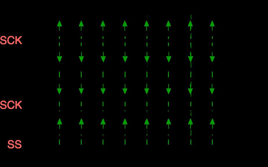Временная диаграмма для соответствующих настроек CPOL и CPHA