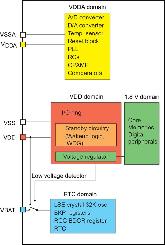 Источники питания микроконтроллеров серии STM32