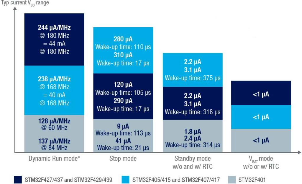 Энергопотребление некоторых микроконтроллеров серии STM32F4