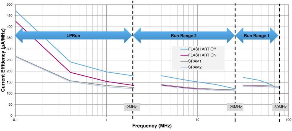 Оптимизация энергопотребления в STM32L