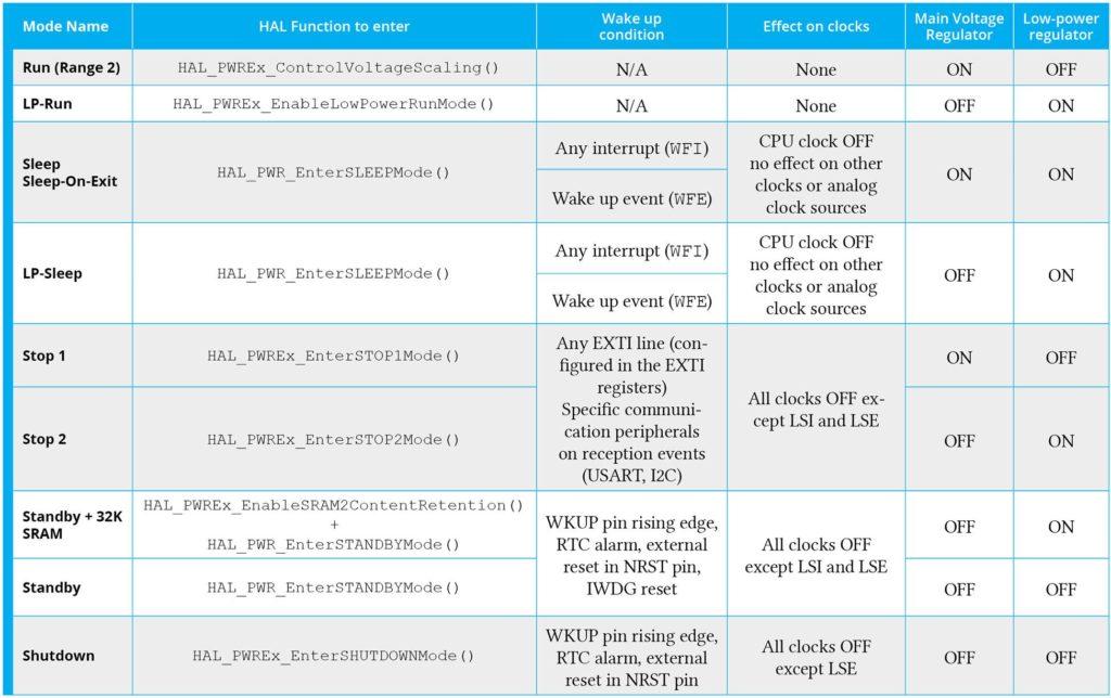 Сравнение режимов питания STM32L
