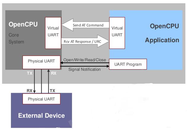 Последовательные порты в OpenCPU приложении