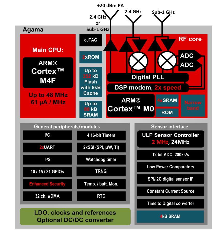 cc2652 блок схема